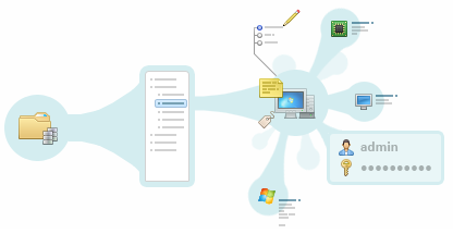 Yazılım - Donanım Envanter Yazılımı Teknolojisi